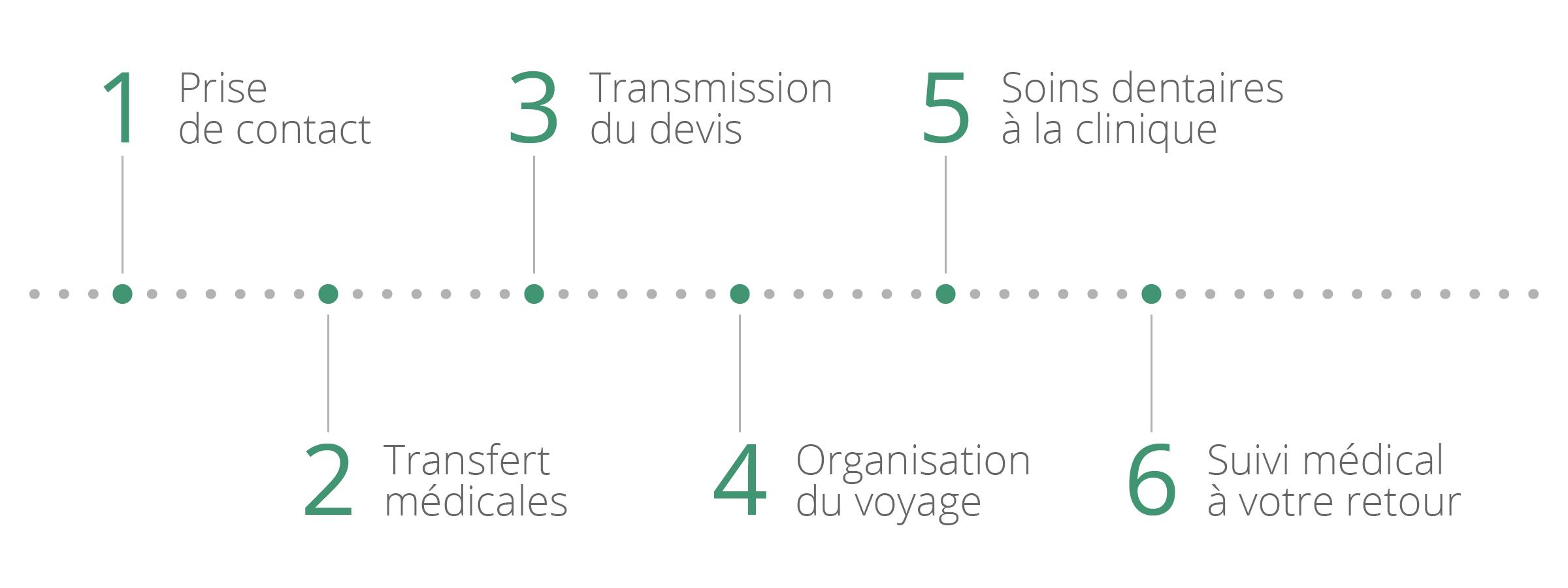 etapes-big